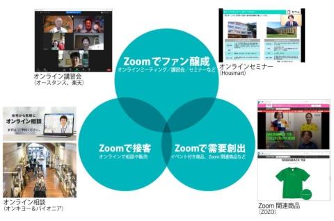 各社のZoomマーケティングに関する取り組みには主に「ファン醸成」「接客」「需要創出」という3つの要素がある