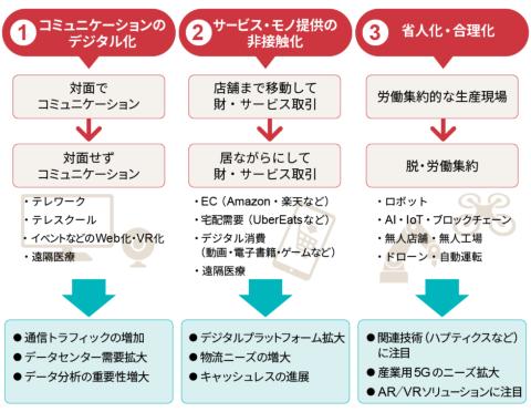 新型コロナ禍における3つの社会変化(筆者作成)