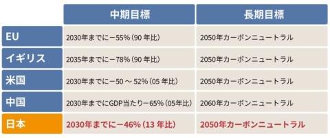 ■ 主要国の脱炭素化目標