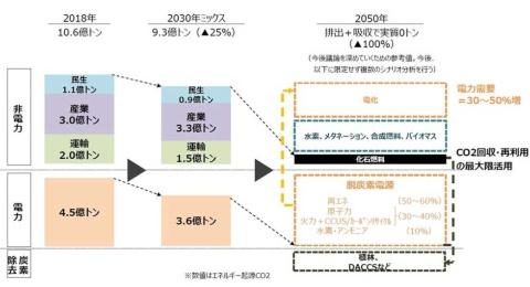 (出典/経済産業省「2050年カーボンニュートラルに伴うグリーン成長戦略」)