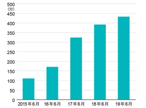 ニールセン デジタルの調査「Digital Trends 2019上半期」によれば、スマートフォン利用者1人当たりの月間動画視聴時間は、15年の1時間51分から19年の7時間13分へと、4年間で約4倍に成長した