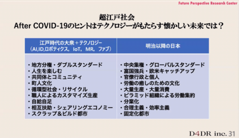 D4DRが示す、「江戸時代」と「明治以降」それぞれの特徴。テクノロジーの力を借りながら、これからの消費者は江戸時代の町人文化に近づいていくのでは、と考えている(D4DR提供)