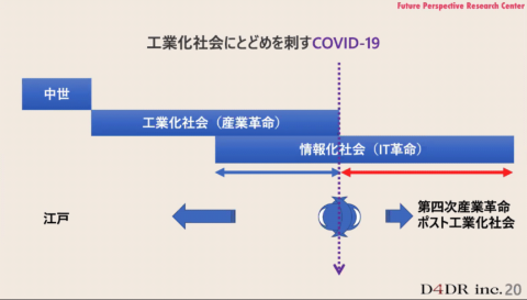 アフターコロナの世界には、ポスト工業化社会が訪れると藤元氏は予想する(D4DR提供)