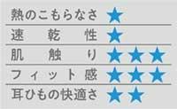 ユニクロ・無印・ミズノ・AOKI…夏マスク、主要12製品徹底検証(画像)