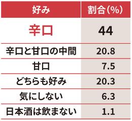 日本酒について「辛口」「甘口」のどちらが自分の好みですか。