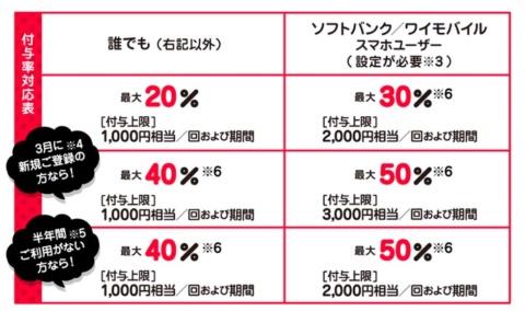 ソフトバンク/ワイモバイルのスマホ利用者がPayPayに新規登録した場合は、50%還元・付与上限3000円相当に