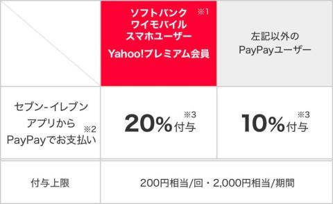 例えば1回の会計で3000円を支払っても、200円相当しか還元されない。買い物の機会や会計を分ける工夫がいる