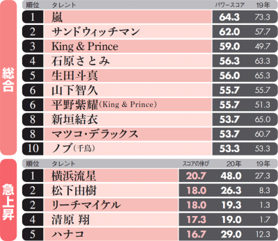 10代は新田真剣佑、20代はキンプリ 女性に人気のタレントは?(画像)