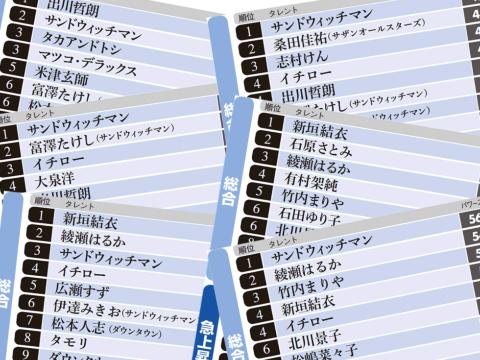 40代は桑田佳祐、10代は出川哲朗 男性が好きなタレントは?(画像)