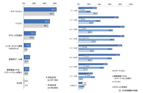 インターネットの端末別利用状況(左)では、スマートフォンが63.3%を占めた。年齢階層別インターネットの端末別利用状況(右)を見ると、20代から40代にかけてはスマホの利用者が80%以上となっていることが分かる。総務省「令和元年通信利用動向調査の結果」より