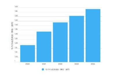 2020年のモバイル広告支出規模は約1.2兆円に。今後も日本のアプリ市場は成長が見込まれる(出典:eMarketer)