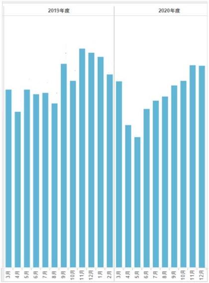 19年3月~20年12月の「POCKET PARCO」のMAU数を月ごとに表したグラフ(具体的な数字は非公開)。店舗休業中の20年4、5月はMAUの停滞がみられたものの、店舗営業再開後の6月以降は順調にMAUが回復している。ちなみに19年秋以降にMAU数が高いのは、アプリ内コード決済に新機能を追加したアップデートなどが関係している(データ提供:パルコ)