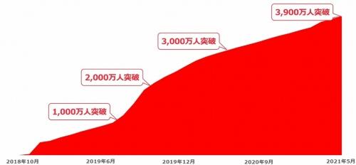 ユーザー数の増加を示したグラフ。2018年10月5日のサービス開始早々から、急激に増加しているのが分かる。会員数は5月末に3900万人を超えた