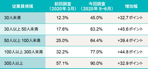 出所:東京商工会議所。今回調査は回答件数1111件(回答率8.8%)、前回調査は東商会員企業1333社・1万3297件に依頼(回答率10%)