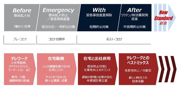 新型コロナウイルス感染症の状況に応じて、求められるオフィスの役割が変わる(内田洋行の資料より)