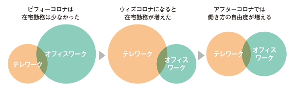 テレワークは従来の「限られた場所だけで仕事をする働き方」から、「自分の仕事や状況に合わせて、最適な環境を自由に選択する働き方」を考えるきっかけとなり、アフターコロナの働き方への変化を促す(三井デザインテックの資料より編集部作成)