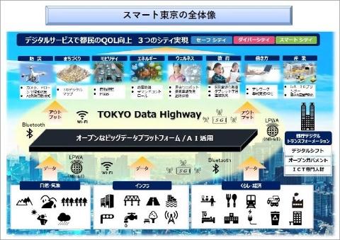 スマート東京の全体像。世界最高のモバイルインターネット網であるTOKYO Data Highwayや、ビッグデータ、AI(人工知能)などを活用したオープンなプラットフォームを構築し、防災、まちづくり、モビリティ、エネルギーといった分野横断で新たなサービスの社会実装を目指す