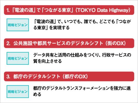 「スマート東京」実現に向けた取り組みの3つの柱