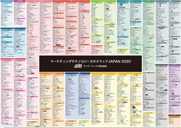 日本で利用できるマーケティングテクノロジーを集計した「 マーケティングテクノロジーカオスマップJapan 2020」(出所/アンダーワークス)