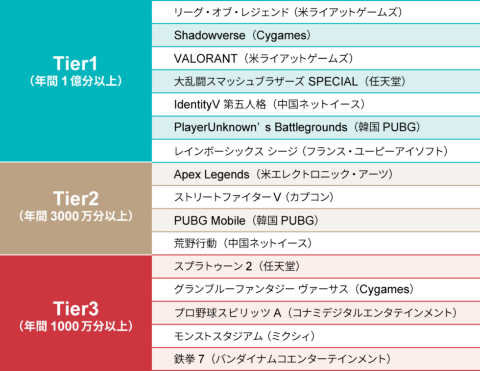 「Esports Tiers in Japan 2020」(出所/配信技研)