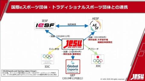 GEFやAESFにJeSUが加盟、連携する