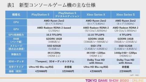 両マシンの主な仕様を見ると、CPUやGPUに大きな差はなく、ストレージや3Dオーディオに違いがあることが分かる
