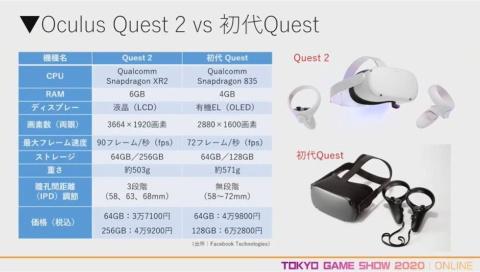 スタンドアローンVRヘッドセット「Oculus Quest 2」の全機種との比較表。注目はコンソール機と同等の価格帯にしてきた点