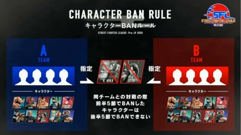 相手チームの使用キャラクターを限定できるBANルール。前・後半の同一カードで同じキャラクターのBANができなくなった