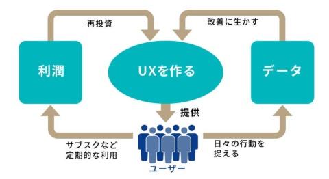 魅力のあるUXを構築し、日々消費者が欠かせないサービスとなれば、その利潤を再投資し、行動データを改善に生かすという好循環のループを生み出せる。図は「アフターデジタル2」の161ページを参考に編集部で作成した