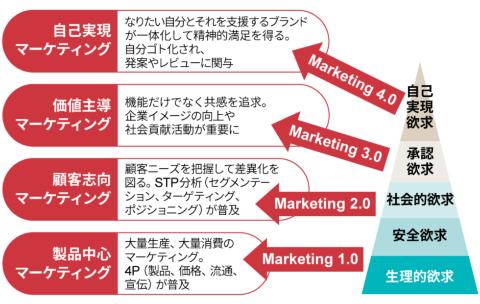 マズローの欲求5段階説とコトラーのマーケティング1.0~4.0