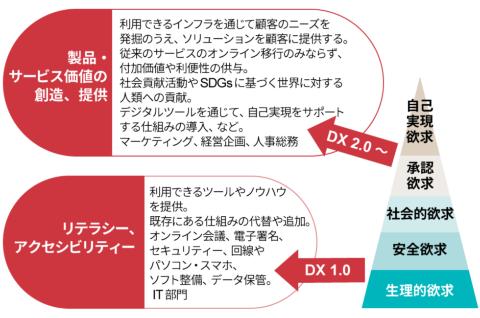 マズローの欲求5段階説とDXのステージ