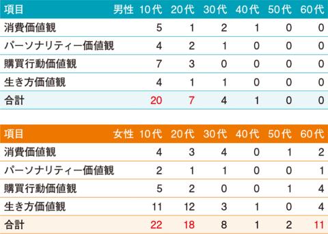 図1●最新の調査(2020年6月)と前回の調査(2019年12月)の差分がプラスマイナス3ポイント以上の項目の個数
