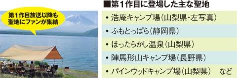 アニメ1作目のモデル地になった、山梨県や静岡県などの聖地には多くのファンが訪れた