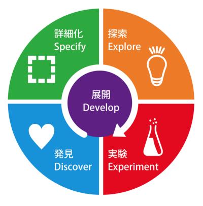 筆者によるデザイン思考のプロセス「d.seed」モデル。左側が問題発見のパートで、右側が「探索」「実験」といった問題解決のパートになる