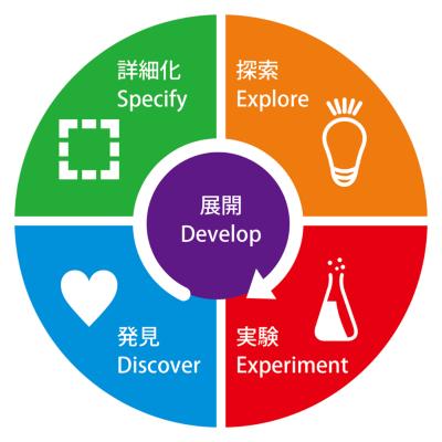図1●デザイン思考のフレームワーク「d.seed」モデル