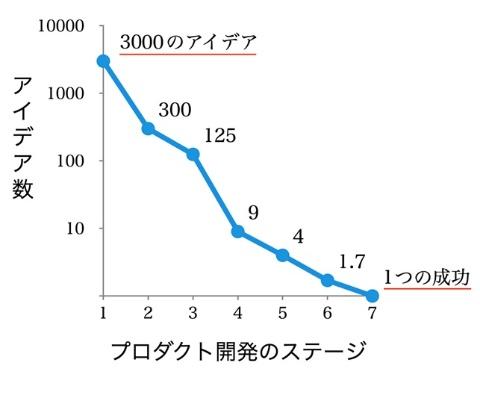 図2●1つの成功は3000のアイデアから生まれるといわれる。Stevens & Burley(1997年)の研究結果を基に筆者作成