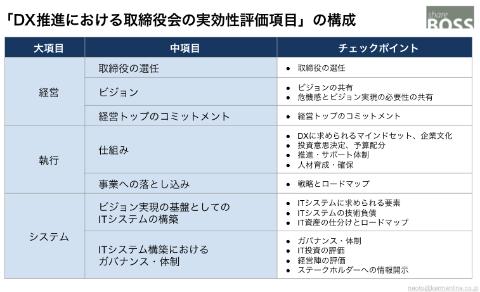「DX推進における取締役の実効性評価項目」全体の概略