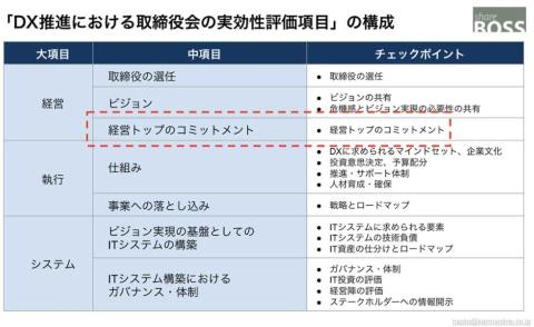 経済産業省が公開している「DX推進における取締役会の実効性評価項目」の内容構成をまとめた