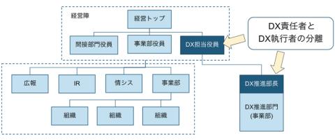 メーカーがデジタル系の新規事業を立ち上げる事業部をイメージした組織の構成図