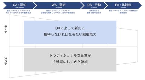 前回も紹介したマーケティングファネルの図。リアルの施策と同様に、各フェーズのネット対応を進めることでDX化を推進する