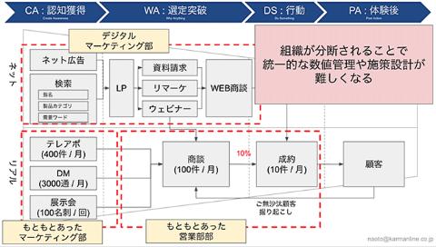 前回も紹介した成約までの過程をまとめたファネル図。ネットとリアルを含む複雑な組織を統合管理するために、SFA(営業支援システム)やCRM(顧客関係管理)の導入を検討することが多い(資料提供/シェアボス、以下同)