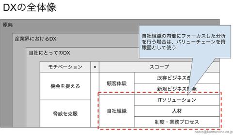 組織内部にフォーカスしてDXを進める場合は、事業を俯瞰(ふかん)するための図として「バリューチェーン」を使う(資料提供/シェアボス、以下同)