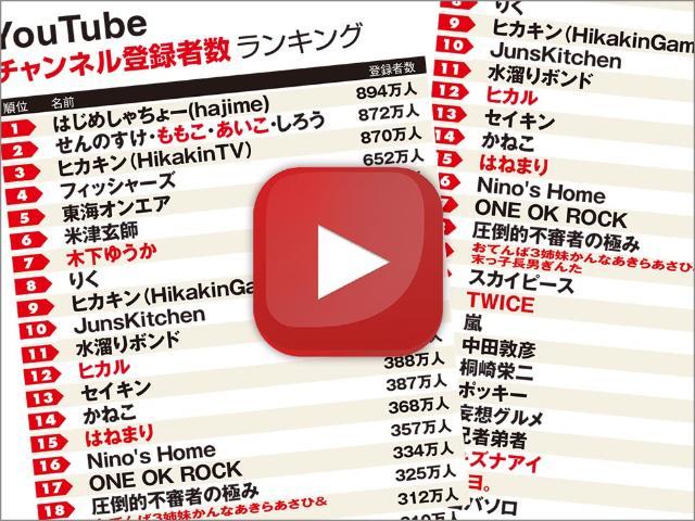 再生 回数 値段 Youtube