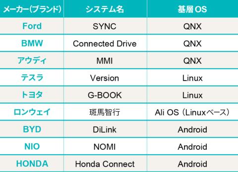 車載OSのうち主なコントロールOS