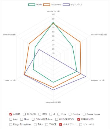 タレントSNSパワー比較レーダーチャート大公開 最強なのは誰? (画像)