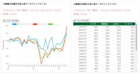 コンビニ、牛丼…「動かせる」8業種33チェーンの月次売上データ(画像)