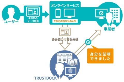 TRUSTDOCK(トラストドック、東京・千代田)はeKYCのAPI(アプリケーション・プログラミング・インターフェース、プログラムの部品)を提供している。図はTRUSTDOCKの資料を基に編集部で作成