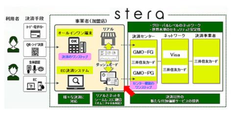 steraの概念図