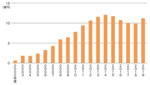 カリモク60の出荷額の推移