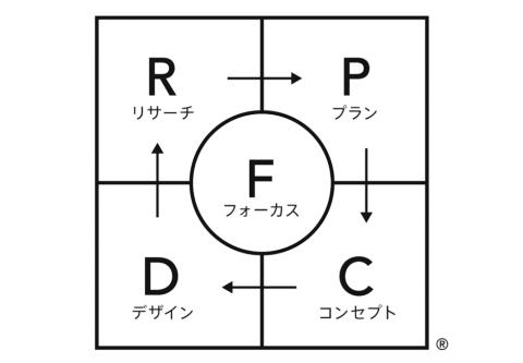「フォーカスRPCD®」と呼ばれる独自手法を活用し、リサーチからプランニング、コンセプト開発、デザインまで含めた、一貫性のあるブランディングデザインを行っている。このサイクルをらせん状に回すことでブランドを育成していく。図は西澤明洋氏の最新刊『ブランディングデザインの教科書』(パイ インターナショナル)より